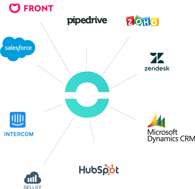 A direct integration with the most popular CRMs and HelpDesks